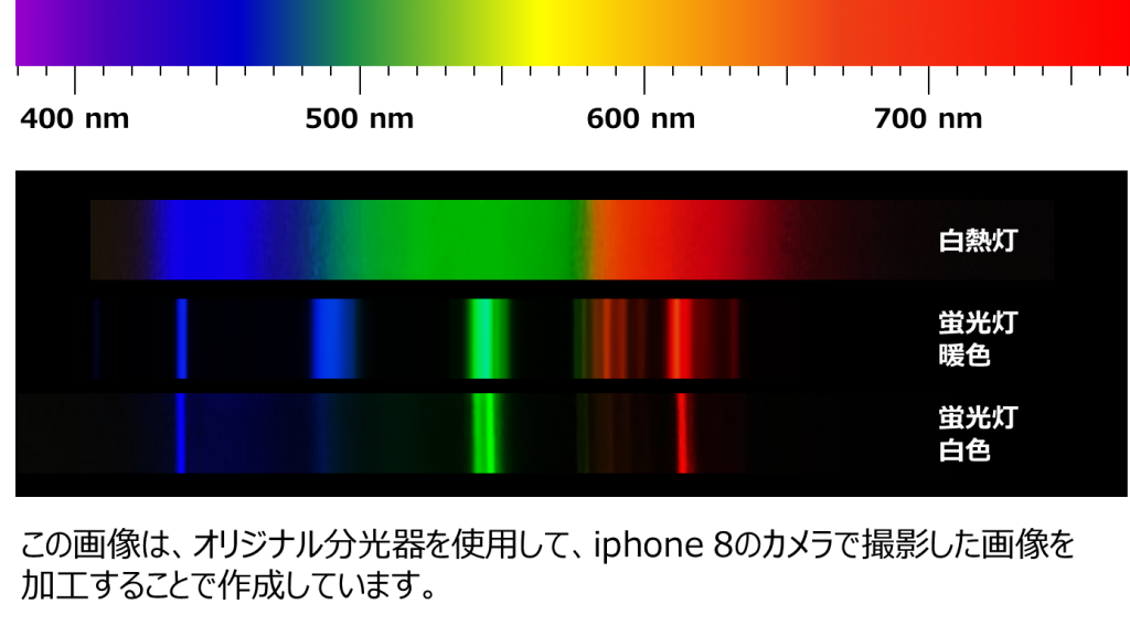 分光器(光を虹色に分ける道具) | 黒田かがく教室